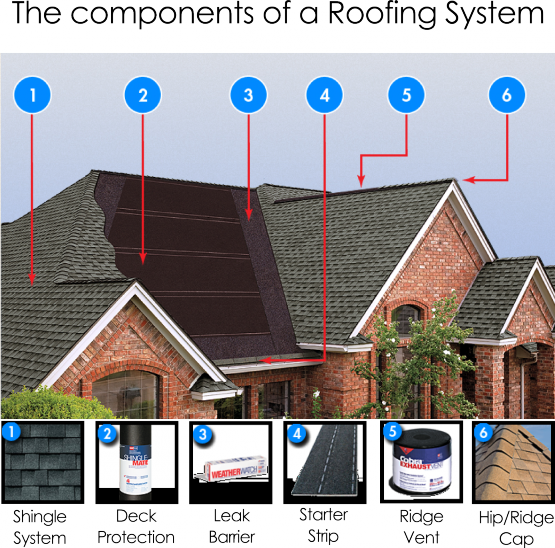 roof replacement, roofing repair, roof maintenance, roofing inspections and gutter cleaning